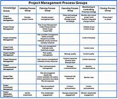 Project Management Knowledge Areas Project Management Guide Mindgenius