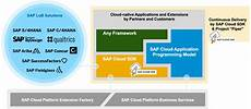 sap cloud sap cloud sdk overview sap blogs