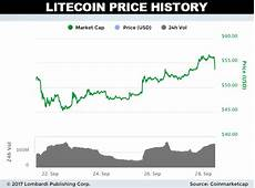 Litecoin Exchange Rate Chart Litecoin Price Forecast Ltc Prices Still 61 Undervalued