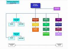 Centralized Organizational Chart Organization Chart Welcome To River Vista Communications