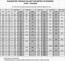 All Thread Tensile Strength Chart Metric Inch Comparisons Southwestern Supply Company