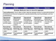 Tactical Plan Strategic Tactical And Operational Planning Examples