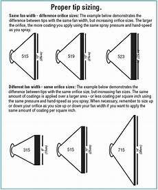 Wagner Paint Sprayer Tip Size Chart Tips