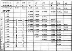 Blind Rivet Size Chart Table 3 21 Standard Rivet Hole Sizes With Corresponding