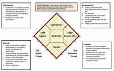 Congress Ideology Chart Political Ideology Surveys Ap U S Government