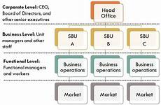 Corporate Level Strategy Difference Between Business Strategy And Corporate