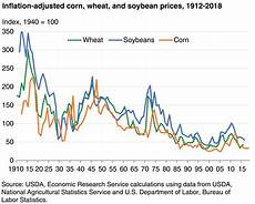 Soybean Commodity Price Chart Usda Ers Chart Detail
