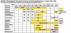 Immunization Chart For Babies In Nigeria The Mikiverse