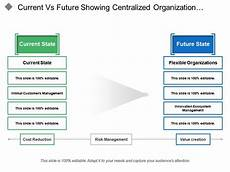 Current Vs Future Showing Centralized Organization