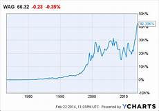 Walgreens Stock Price Chart Walgreen Global Pharmacy Titan Trading At 27 Discount To