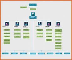 Company Organizational Chart Sample 12 Company Organizational Chart Sample Company Letterhead