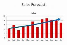 Sales Projections Create A Powerpoint Chart That Show Trends