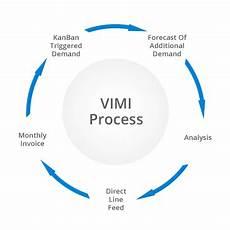 Vendor Managed Inventory Process Flow Chart Vendor Managed Inventory