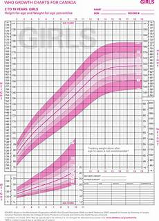 Growth Chart Girls Who Girls Growth Chart Download Free Amp Premium Templates