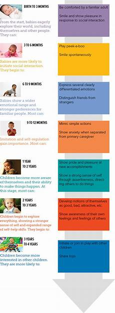 Child Intellectual Development Chart Factors Affecting Cognitive And Intellectual Development