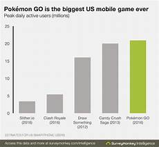Pokemon Go Popularity Chart 2017 Pok 233 Mon Go Now Considered The Biggest Mobile Game In U
