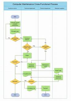 Flowchart And Structure Chart Cross Functional Flowchart Includes Cross Functional