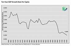 United States Gdp Chart By Year Gdp Per Capita Even Less Than Meets The Eye