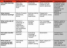 Educational Theorists And Their Theories Chart Theories Of Learning Teach Kekis