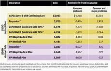 Pet Insurance Comparison Chart The Economics Of Pet Health Insurance Palisades Hudson