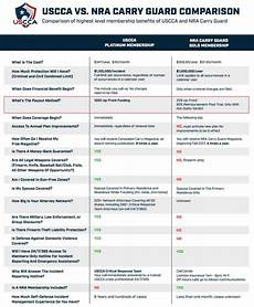 Uscca Comparison Chart Uscca Vs Nra Insurance Comparison Shooting Strategies