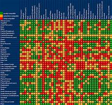Red Shark Compatibility Chart A Guide To Fish Compatibility Fish Care