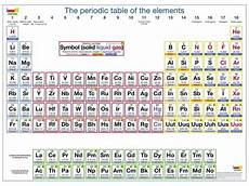 Table Of Elements Chart Element Chart Table Printable Periodic Table With Names