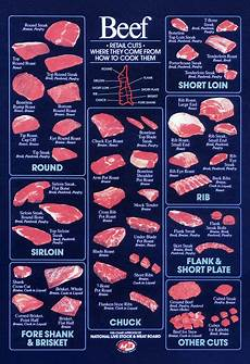 Beef Cuts Chart Poster Retail Beef Cuts Poster Vintage Butcher Shop Chart