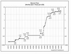 Pesos To Dollars Chart Mexican Peso Begins New Period Of Depreciation Against Us