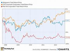 Walgreens Stock Price Chart How High Can Walgreen Fly The Motley Fool