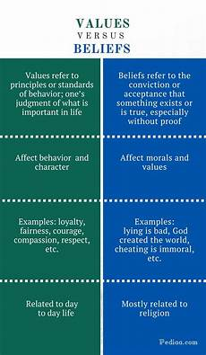 Values Examples Difference Between Values And Beliefs Definition