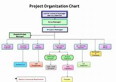 Project Management Charts And Diagrams Construction Organizational Chart Template Organization