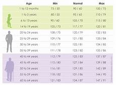 Toddler Blood Pressure Chart Blood Pressure Chart By Age Understand Your Normal Range