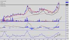 Fdc Stock Chart Fdc Stock Price And Chart Nse Fdc Tradingview