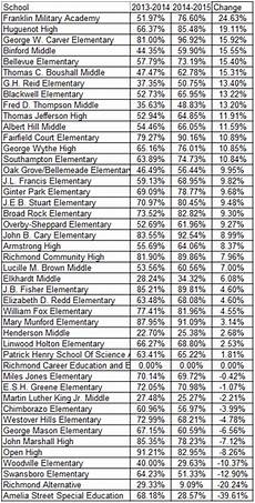 Sol Score Chart Save Our Schools March 2016