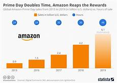 Day Chart 2018 Chart Prime Day Doubles Time Amazon Reaps The Rewards