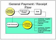 Cash Management Process Flow Chart Cash Management Module In Erp