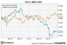 Walgreens Stock Price Chart Why Cvs Health Stock Dropped 18 2 In 2016 The Motley Fool