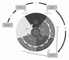 Translation Science The Relationship Between The Translation Science Cycle And