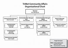 Trimet Organizational Chart Rantings Of A Former Trimet Bus Driver Community Affairs