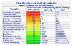 Sound Level Chart Sound In Air Help Wiki