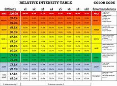 Strength Level Chart Uw Olympic S Amp C On Twitter Quot Relative Intensity Chart Can