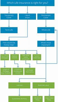 Wsib Claim Type Chart Insurance Needs Flowchart Real Life Advice