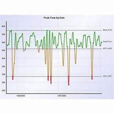 Flow Meter Chart Use Of Peak Flow Meter Charts In Asthma Management