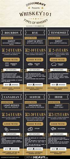 Types Of Whiskey Chart Infographic The Ultimate Beginner S Guide To Whiskey