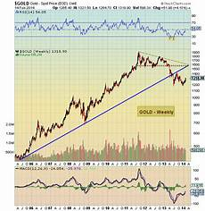 Gold Price Chart Now Precious Metals Charting The Gold And Silver Price Breakouts
