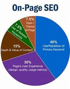 Seo Chart Seo Pie Chart Seo Services Seo Website Optimization