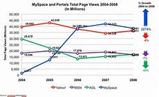 Myspace Chart Myspace Ad Revenues Closing In On Aol S Business Insider