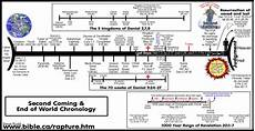 Christian Charts 2012 America Political Situation 2012 Bible Timeline Bible