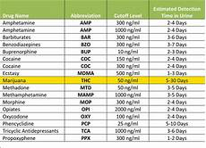 Marijuana Detection Chart Marijuana Home Drug Test